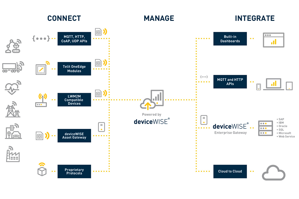 devicewise architecture